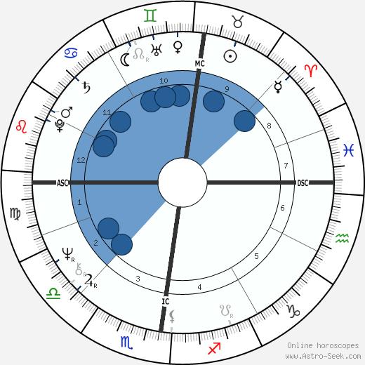 Cadou Gilles wikipedia, horoscope, astrology, instagram