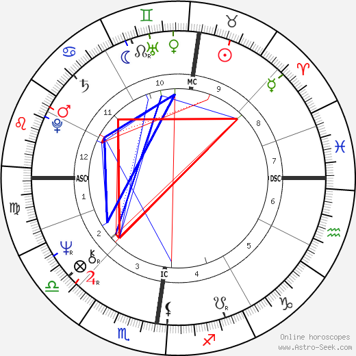 Cadou Gilles день рождения гороскоп, Cadou Gilles Натальная карта онлайн