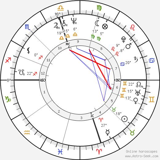 Candice Bergen birth chart, biography, wikipedia 2019, 2020