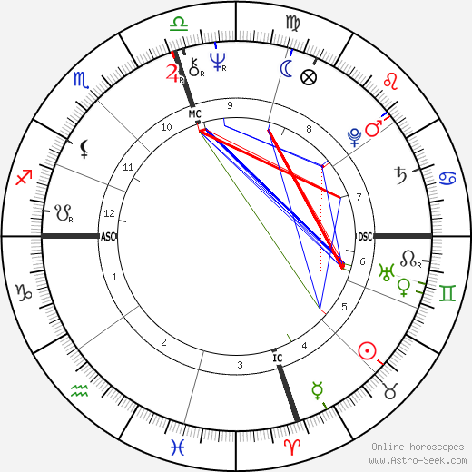 Candice Bergen birth chart, Candice Bergen astro natal horoscope, astrology