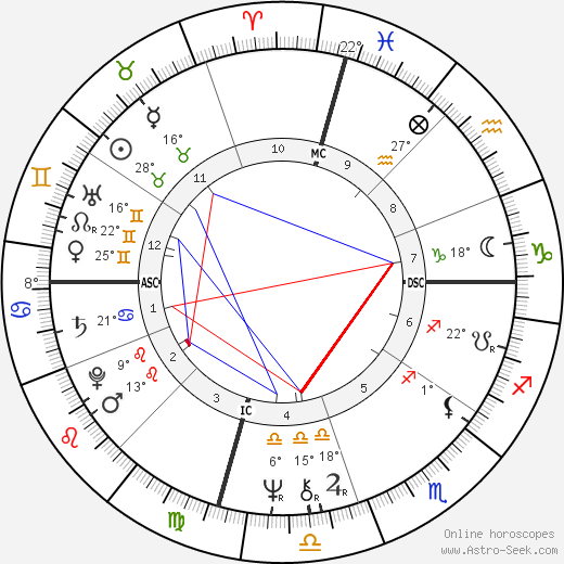 Cher birth chart, biography, wikipedia 2018, 2019