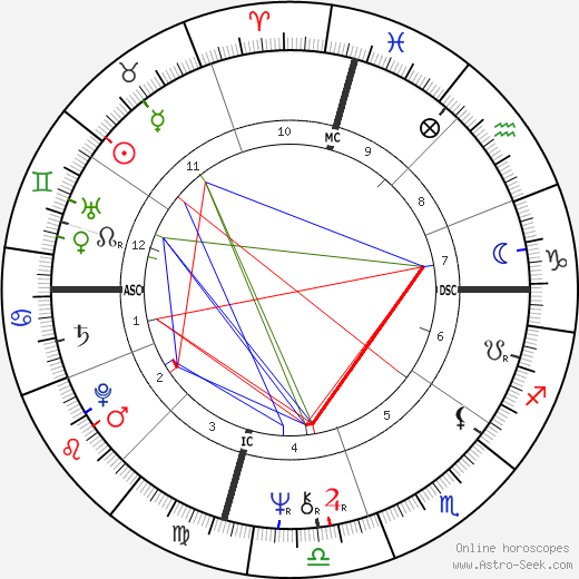 Cher astro natal birth chart, Cher horoscope, astrology