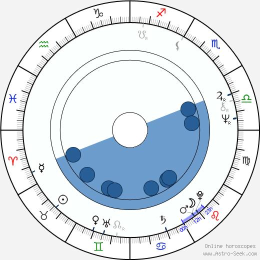 Claude Stratz wikipedia, horoscope, astrology, instagram