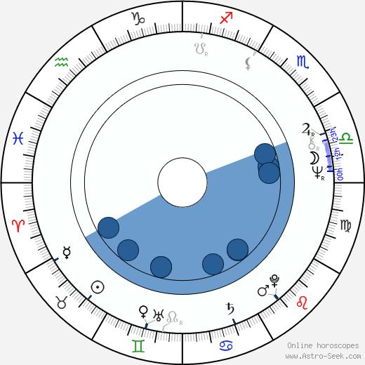 Daniel Libeskind wikipedia, horoscope, astrology, instagram