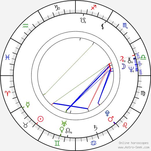 Даниэль Либескинд Daniel Libeskind день рождения гороскоп, Daniel Libeskind Натальная карта онлайн