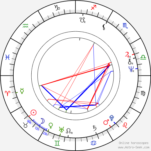 David Suchet astro natal birth chart, David Suchet horoscope, astrology