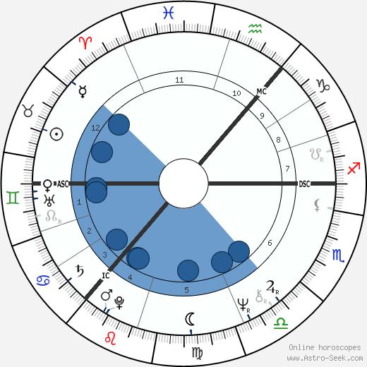 Donovan wikipedia, horoscope, astrology, instagram