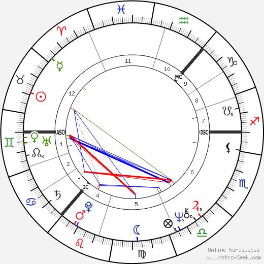 Donovan tema natale, oroscopo, Donovan oroscopi gratuiti, astrologia