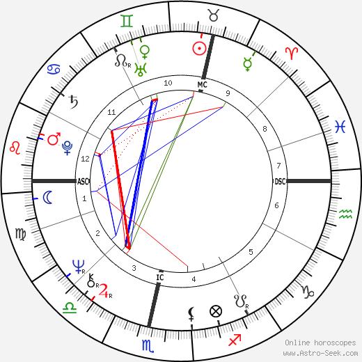 Drafi Deutscher tema natale, oroscopo, Drafi Deutscher oroscopi gratuiti, astrologia