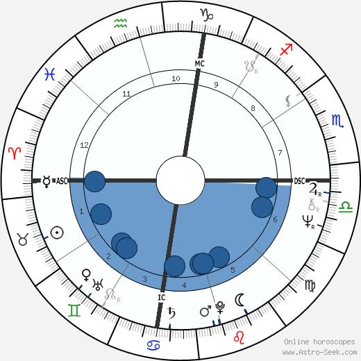Edwin Duckworth wikipedia, horoscope, astrology, instagram
