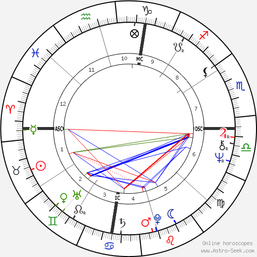 Edwin Duckworth tema natale, oroscopo, Edwin Duckworth oroscopi gratuiti, astrologia
