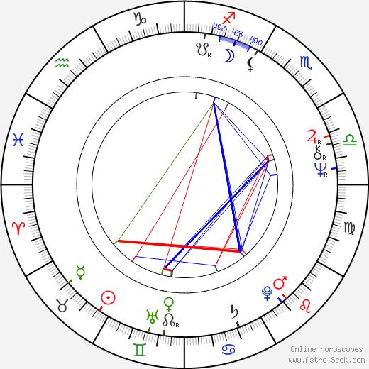 Françoise Grossetête birth chart, Françoise Grossetête astro natal horoscope, astrology