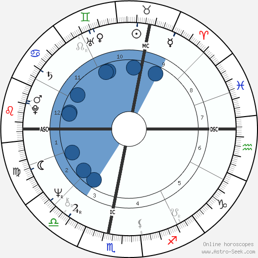 Georges Beller wikipedia, horoscope, astrology, instagram
