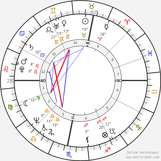 Georges Beller birth chart, biography, wikipedia 2019, 2020