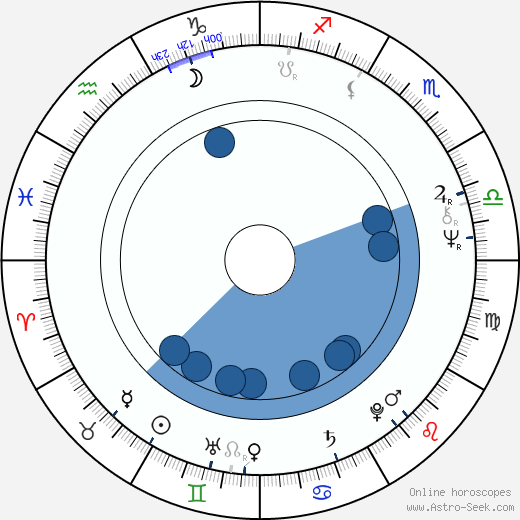 Gibby Brand wikipedia, horoscope, astrology, instagram