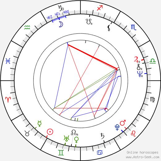 Gibby Brand birth chart, Gibby Brand astro natal horoscope, astrology
