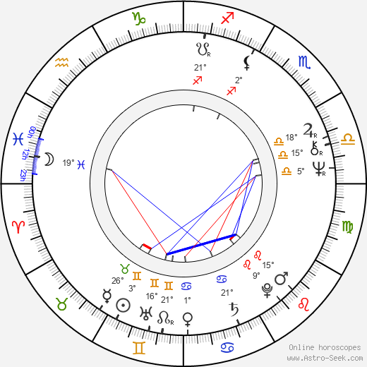 Haydée Politoff birth chart, biography, wikipedia 2019, 2020