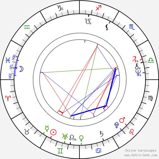 Haydée Politoff birth chart, Haydée Politoff astro natal horoscope, astrology
