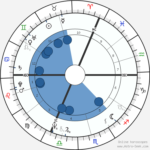 Helene Diolot wikipedia, horoscope, astrology, instagram