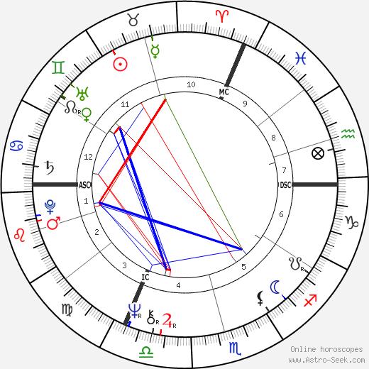 Helene Diolot день рождения гороскоп, Helene Diolot Натальная карта онлайн