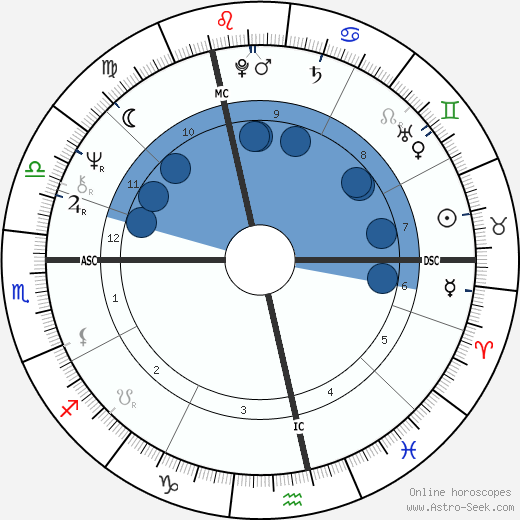 Henri Ronse wikipedia, horoscope, astrology, instagram