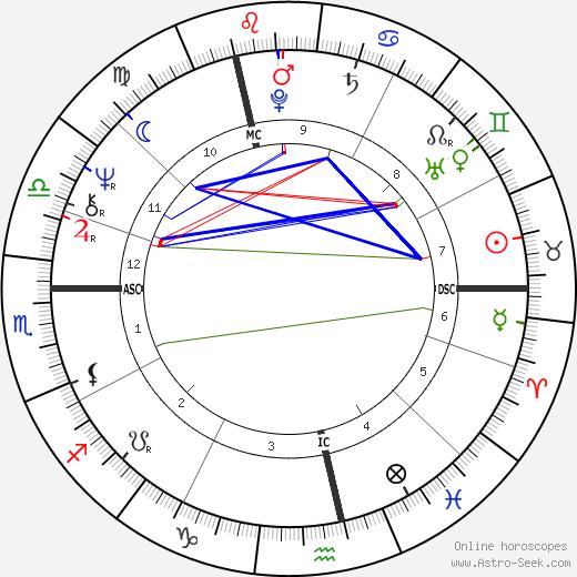 Henri Ronse день рождения гороскоп, Henri Ronse Натальная карта онлайн
