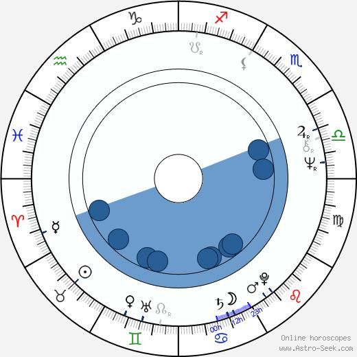 Henrik Lax wikipedia, horoscope, astrology, instagram