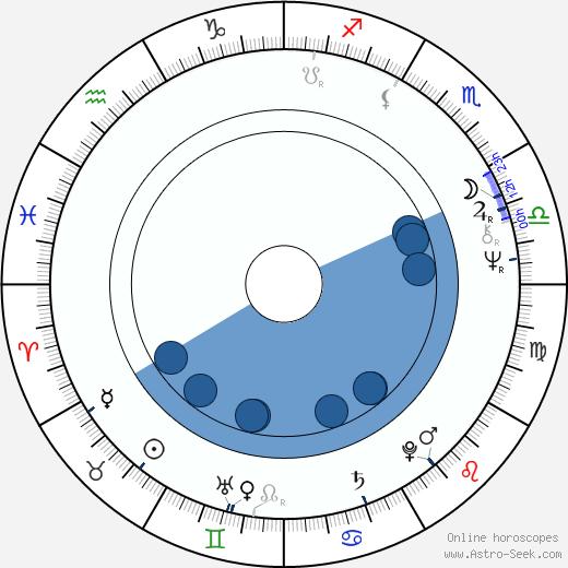 Ileana Popovici wikipedia, horoscope, astrology, instagram