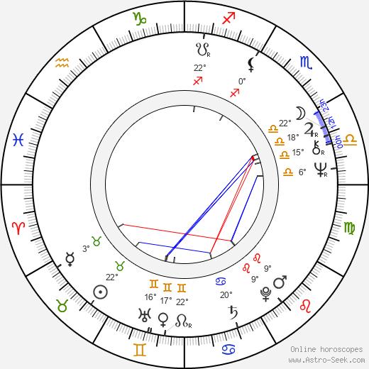 Ileana Popovici birth chart, biography, wikipedia 2019, 2020