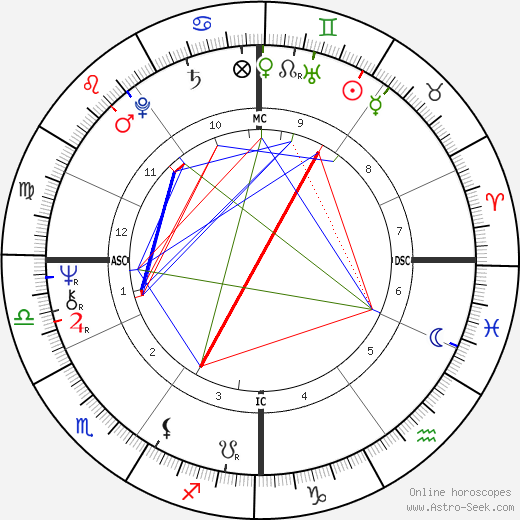 Jackie Berroyer birth chart, Jackie Berroyer astro natal horoscope, astrology