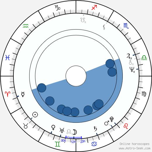 Jean-Pierre Stewart wikipedia, horoscope, astrology, instagram