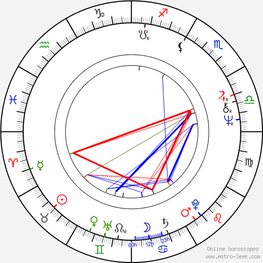 Jim Kelly astro natal birth chart, Jim Kelly horoscope, astrology