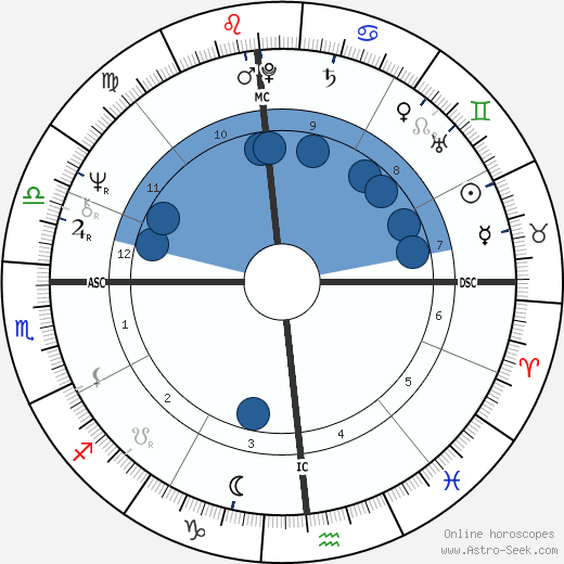 Jim Lyttle wikipedia, horoscope, astrology, instagram