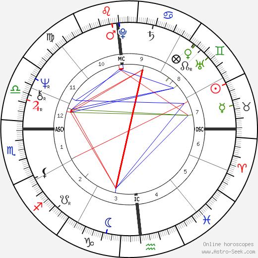 Jim Lyttle день рождения гороскоп, Jim Lyttle Натальная карта онлайн