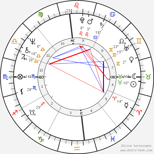 Joanna Lumley birth chart, biography, wikipedia 2019, 2020