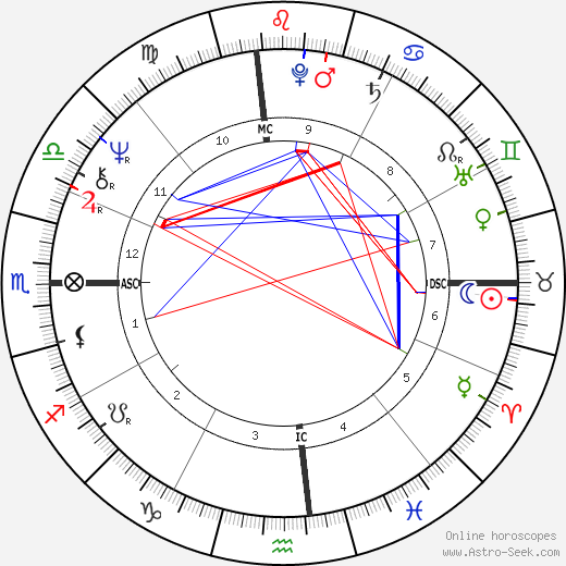 Joanna Lumley astro natal birth chart, Joanna Lumley horoscope, astrology