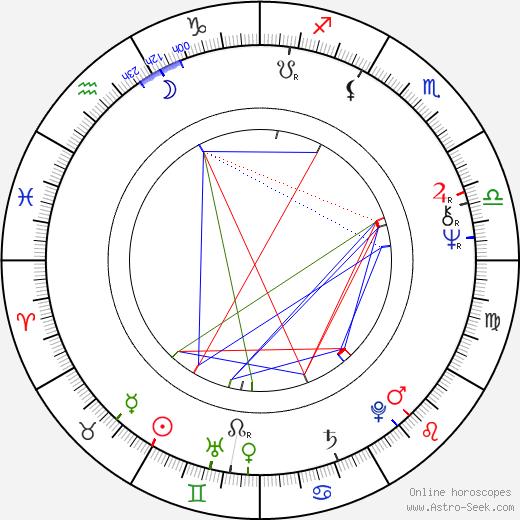 Karel Hynie birth chart, Karel Hynie astro natal horoscope, astrology
