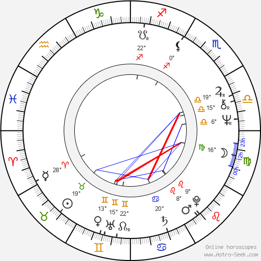 Knut Husebø birth chart, biography, wikipedia 2018, 2019