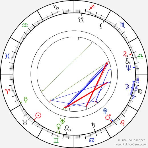 Knut Husebø astro natal birth chart, Knut Husebø horoscope, astrology
