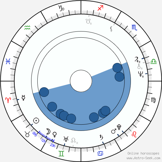 Lesley Gore horoscope, astrology, sign, zodiac, date of birth, instagram