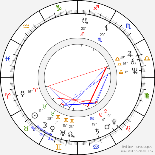 Lesley Gore birth chart, biography, wikipedia 2019, 2020