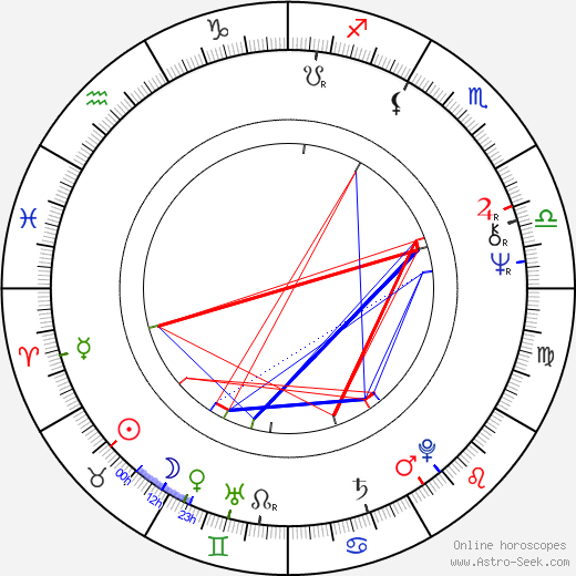 Lesley Gore birth chart, Lesley Gore astro natal horoscope, astrology