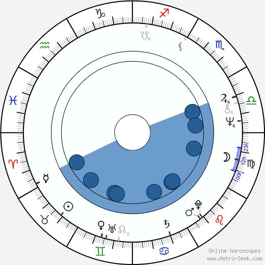 Luciana Sbarbati wikipedia, horoscope, astrology, instagram