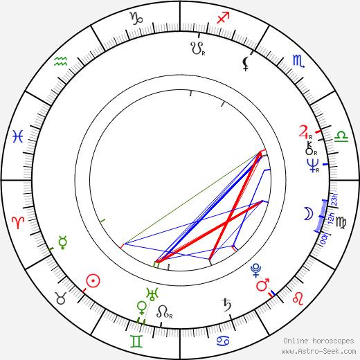 Luciana Sbarbati birth chart, Luciana Sbarbati astro natal horoscope, astrology