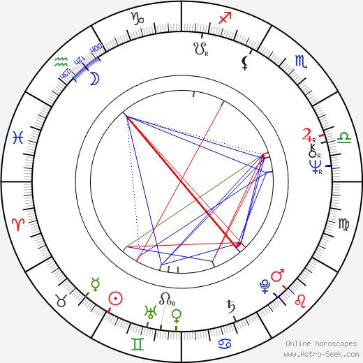 Martin Kratochvíl birth chart, Martin Kratochvíl astro natal horoscope, astrology