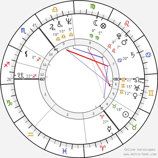 Maureen Lipman birth chart, biography, wikipedia 2020, 2021