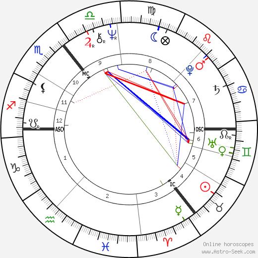 Maureen Lipman день рождения гороскоп, Maureen Lipman Натальная карта онлайн