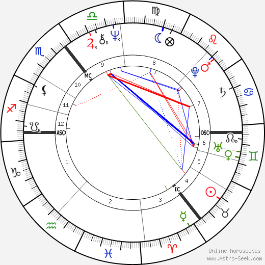 Maureen Lipman birth chart, Maureen Lipman astro natal horoscope, astrology