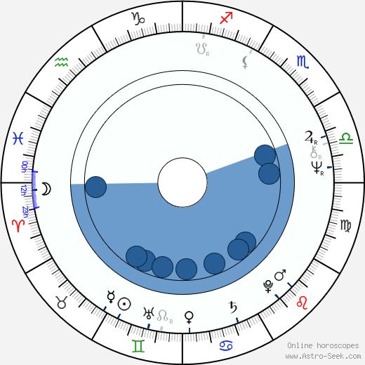 Nicola Piovani wikipedia, horoscope, astrology, instagram