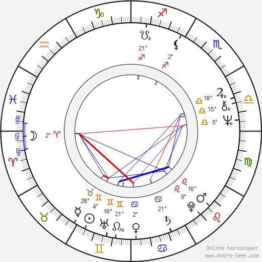 Nicola Piovani birth chart, biography, wikipedia 2019, 2020